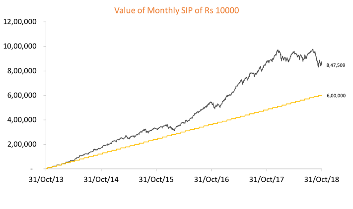 Value of monthly SIP 10,000