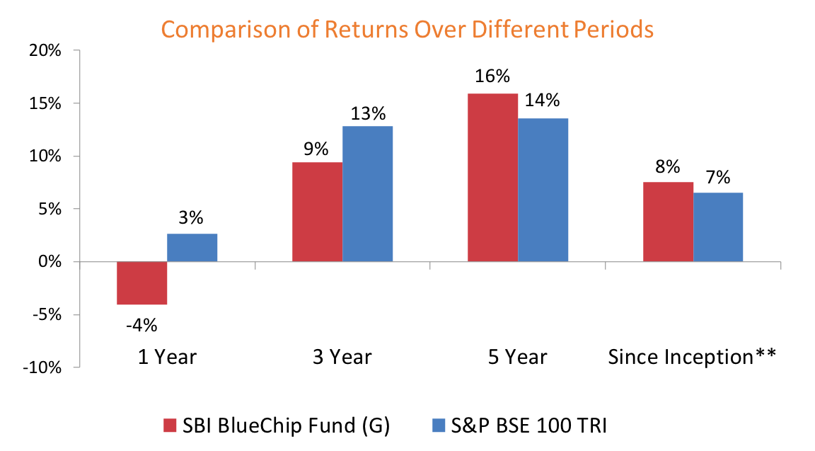 Annual Comparison Of Returns Over Different Funds