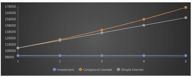 simple & compound interest graph